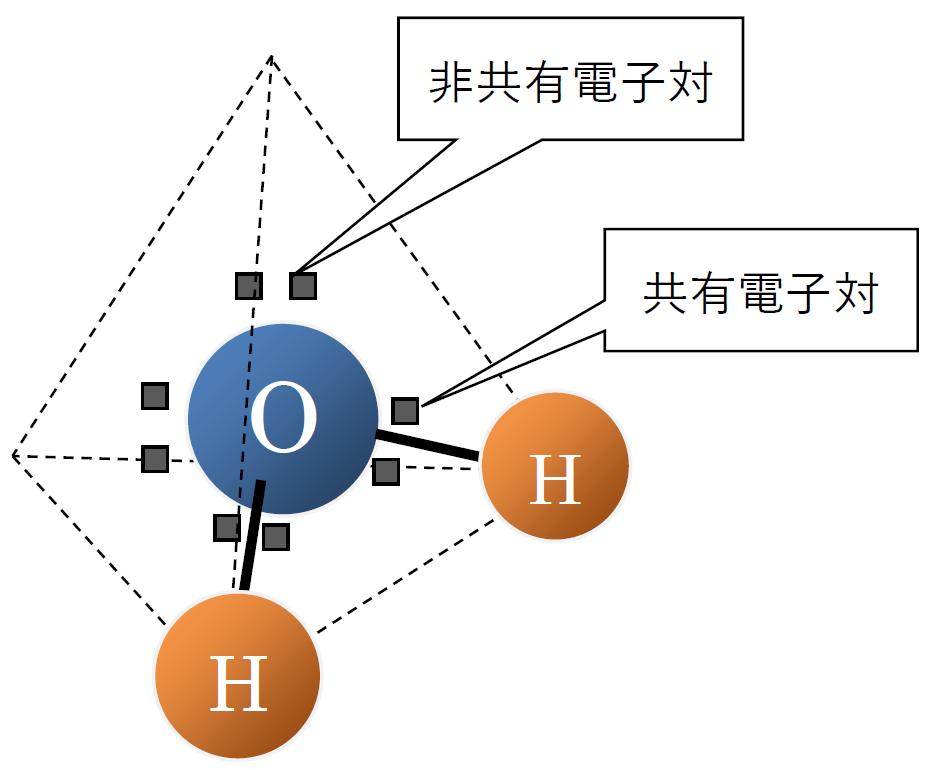水分子の構造