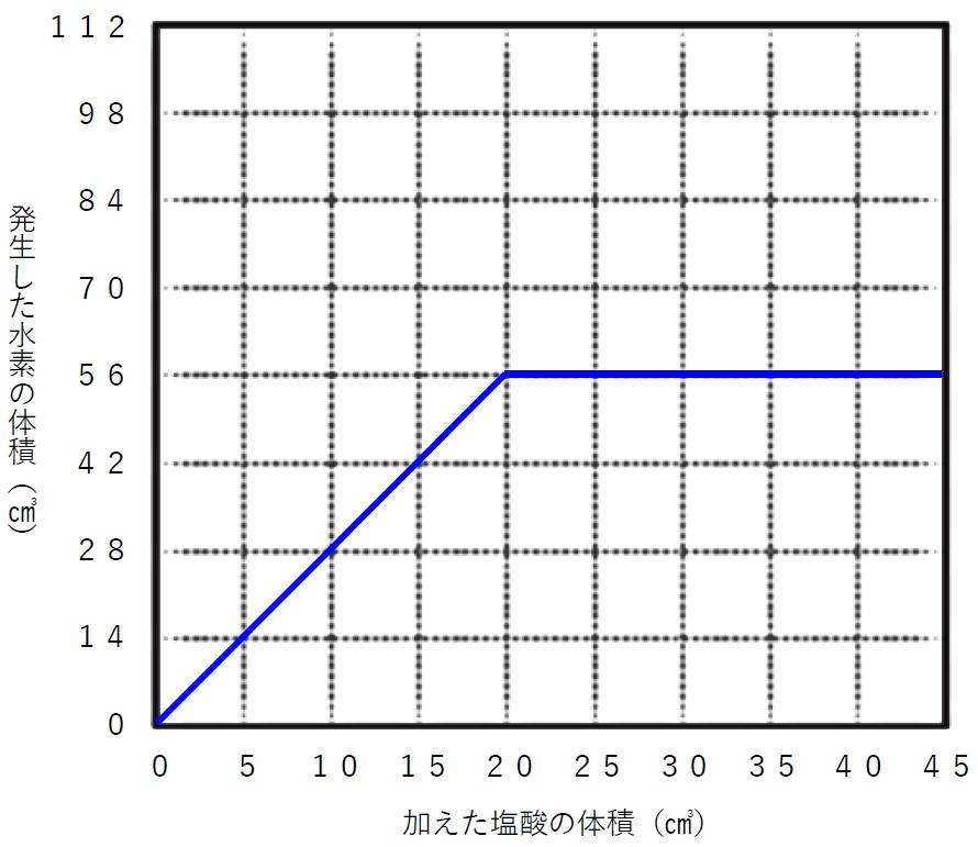 グラフ(塩酸と水素の体積)