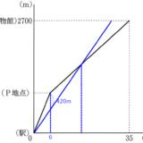 【兵庫県公立高校入試解説】2021年度 数学 大問2