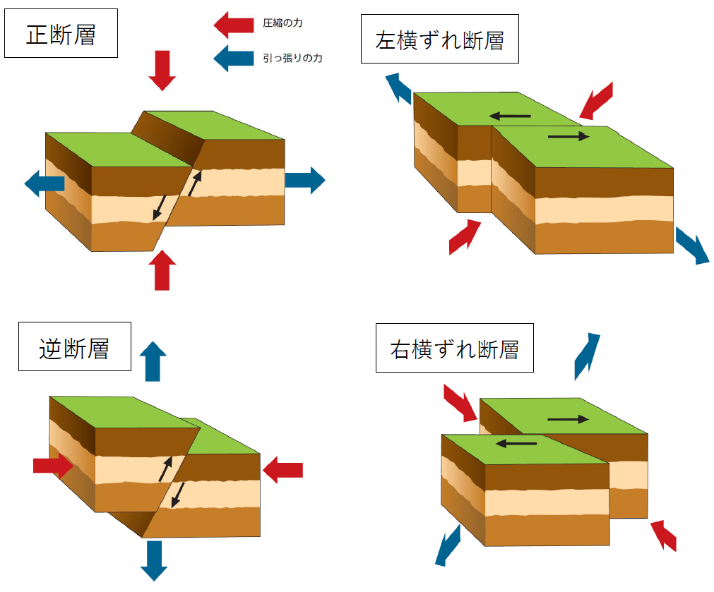 断層の種類