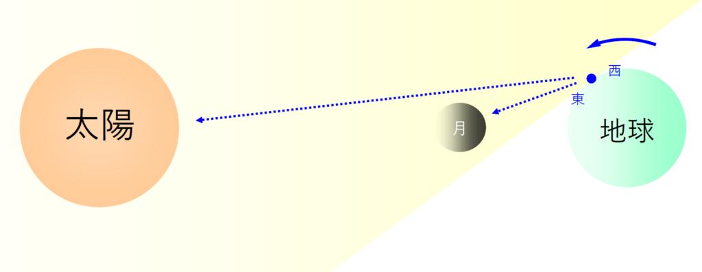 この問題における日食モデル(月の公転を無視)