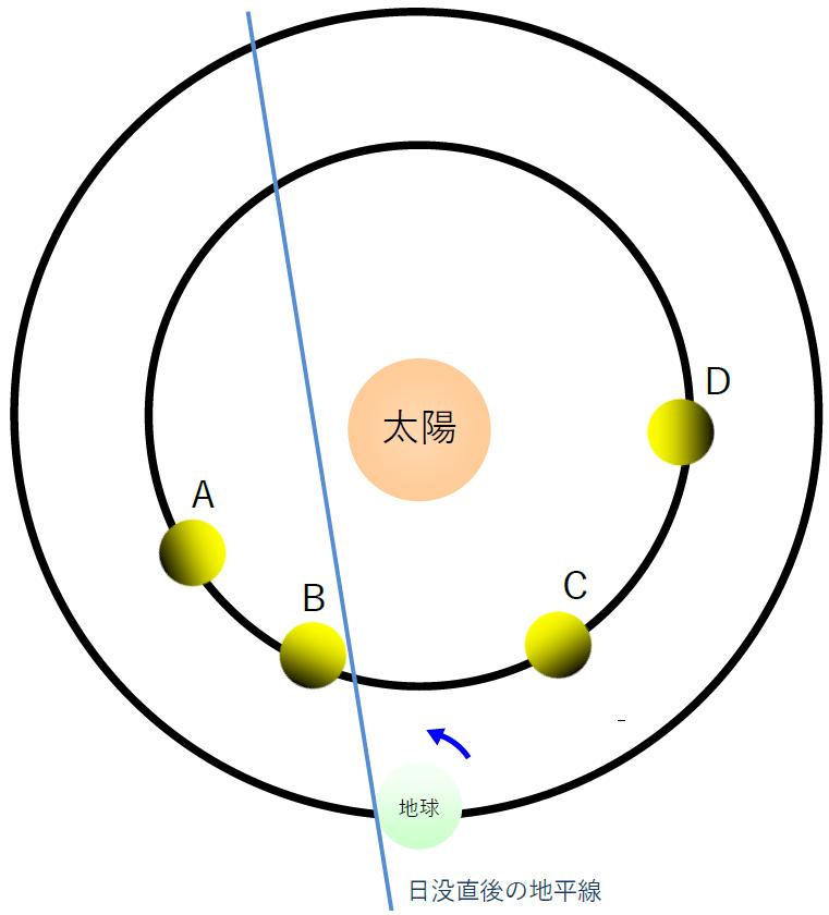 金星(宵の明星)と地平線